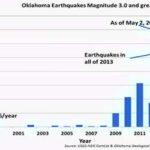 Advertencia de terremoto para Oklahoma