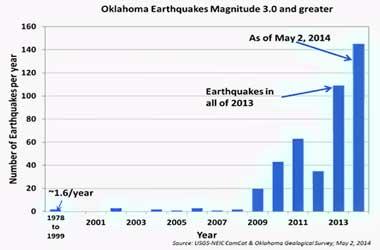 Advertencia de terremoto Oklahoma